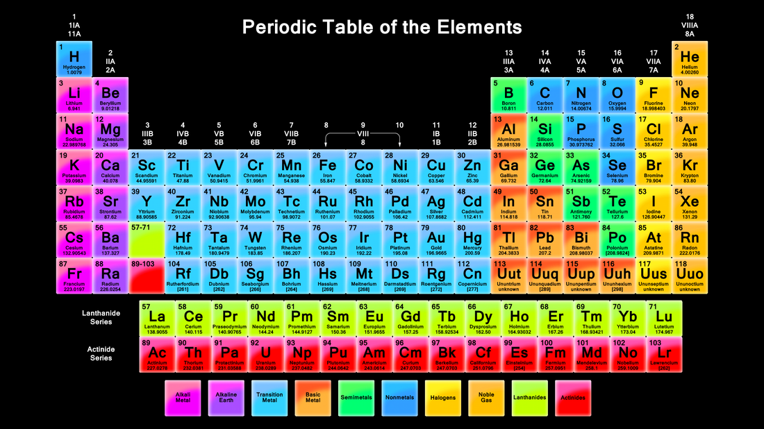 periodic table year 9 chemistry assignment potassium - Periodic Table Of Elements Years